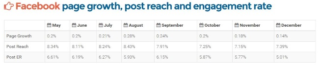 ad week growth post reach and engagement example