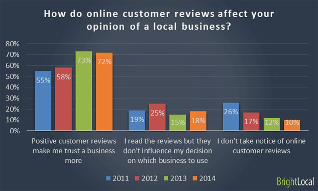 Online Reviews Affect Opinions of A Business