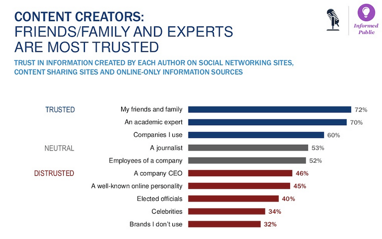 Brand Ambassadors Are Trusted Individuals