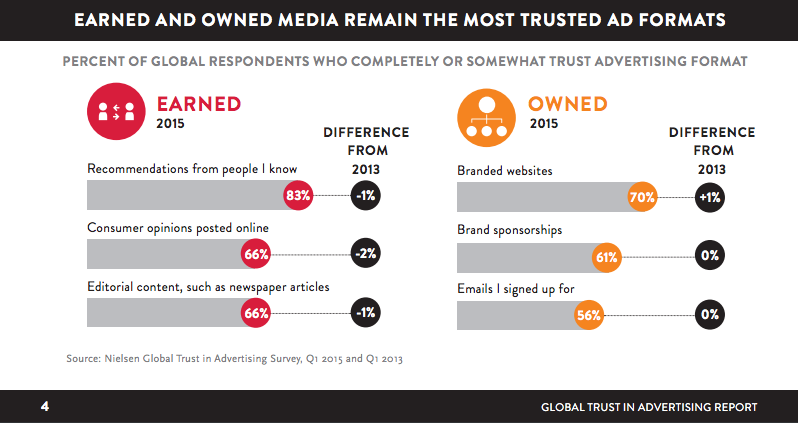 global trust infographic example