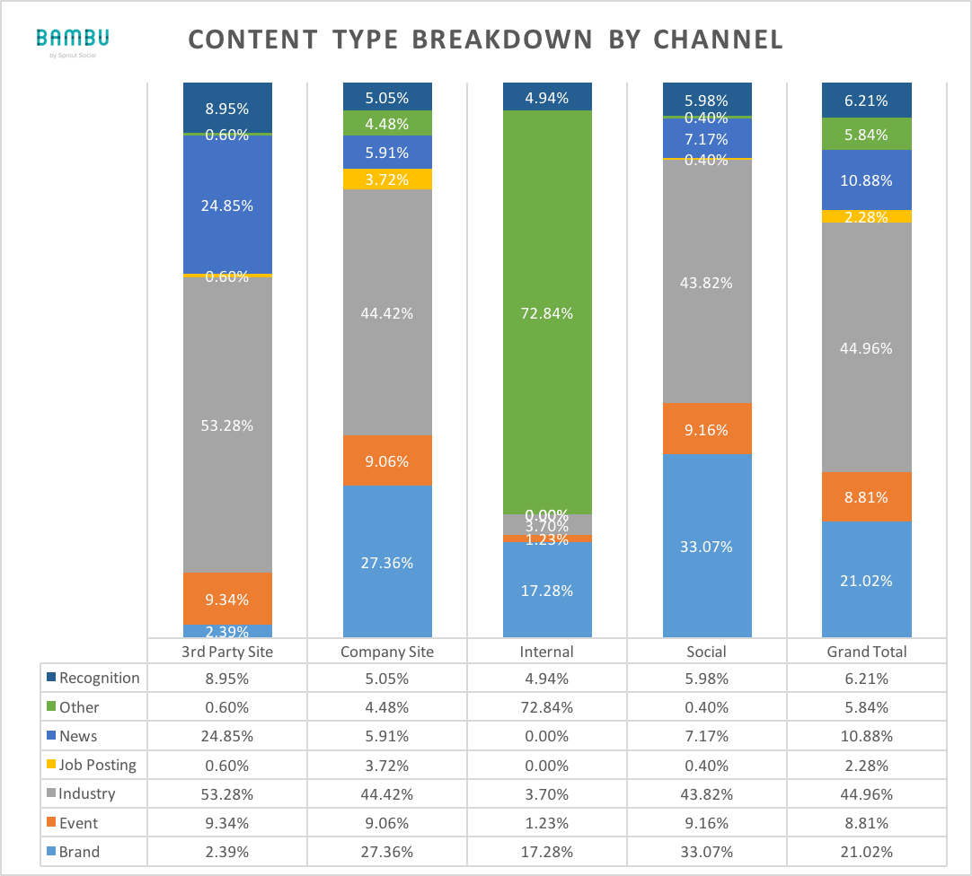 content type breakdown by channel