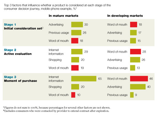 Factors Which Influence Client Purchasing Decision