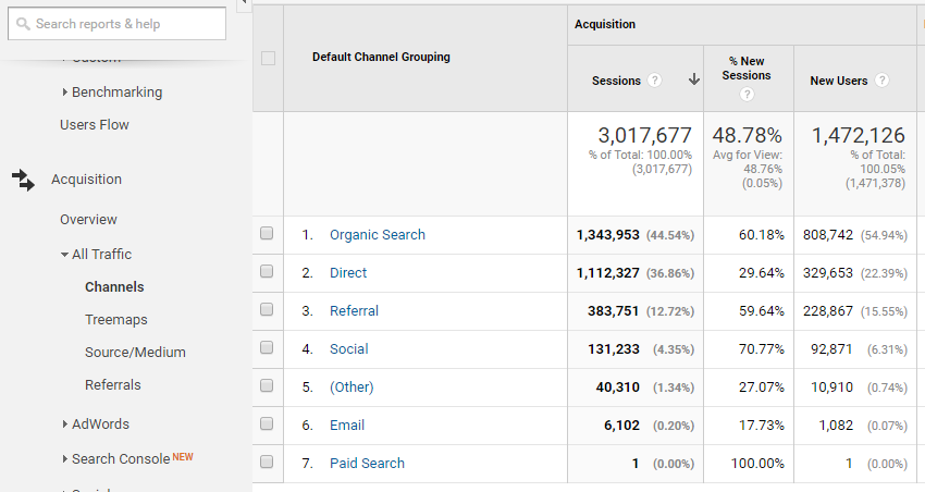 Channels Analytics Example