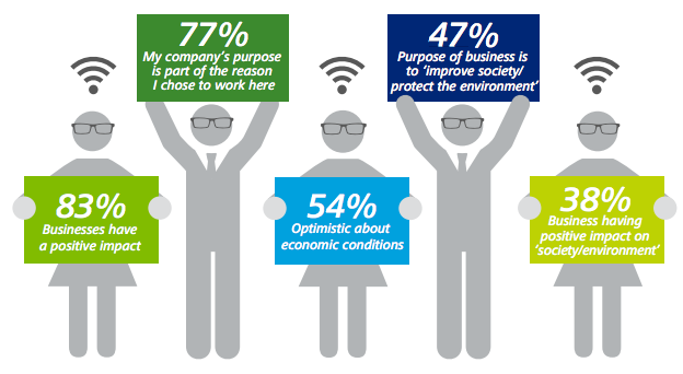 Deloitte survey example