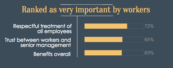 shrm trust in managers graph