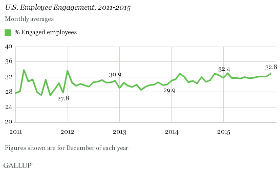 gallup graph