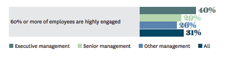HBR graph on executive engagement