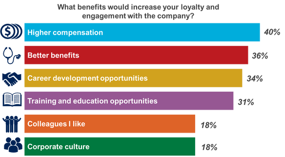 benefits to increase employee engagement
