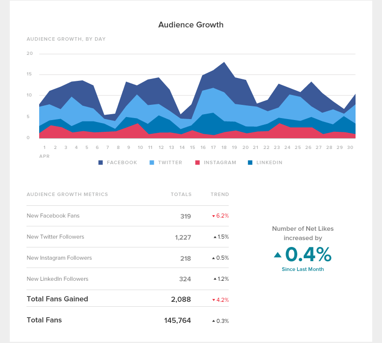 group report audience growth