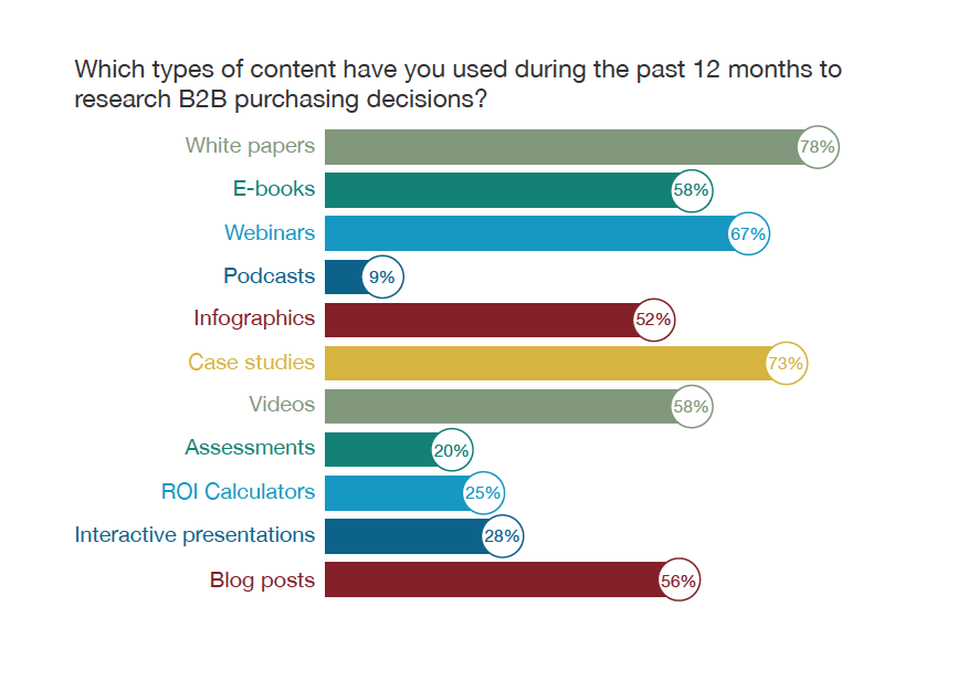 type of content b2b buyers use for buying decisions