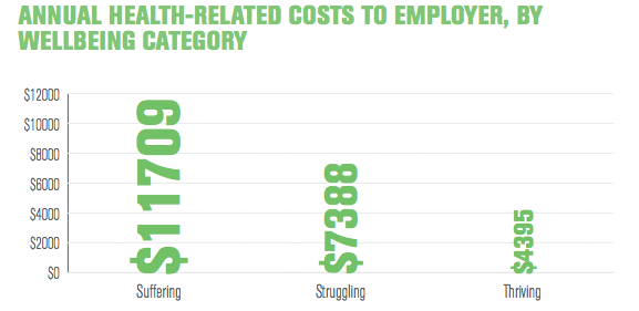 annual health-related costs to employer