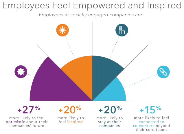 employees at socially engaged companies