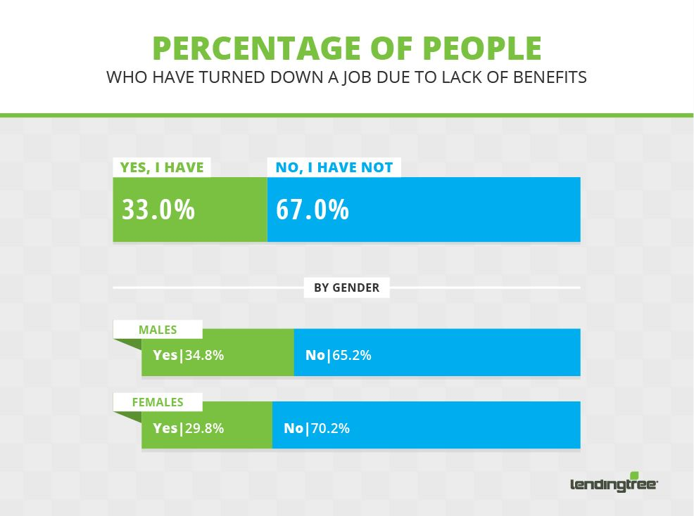 percentage of people turned down jobs over benefits