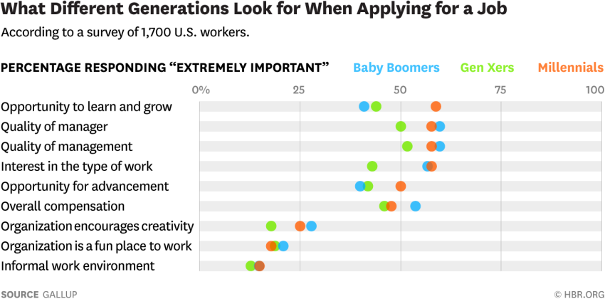 what employees look for when applying for a job