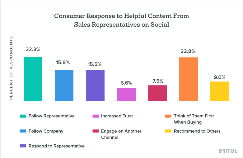 social selling data report