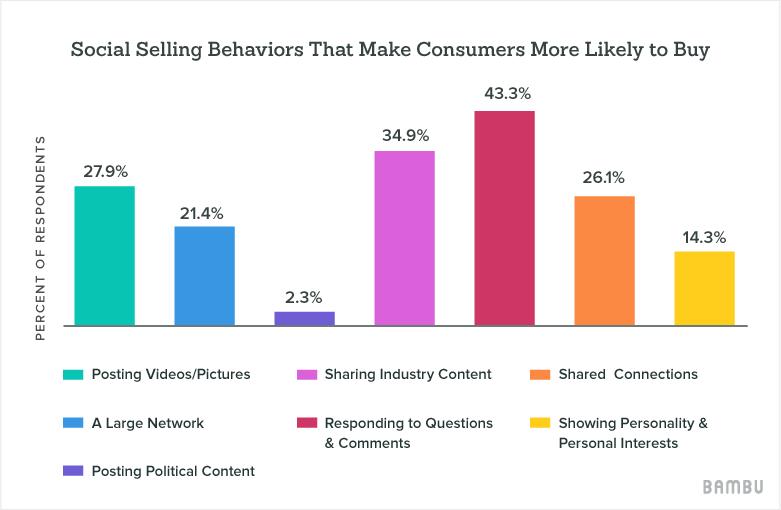 social selling data report