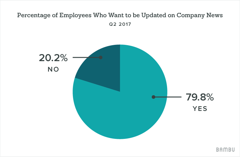 percentage pie chart - employee advocacy
