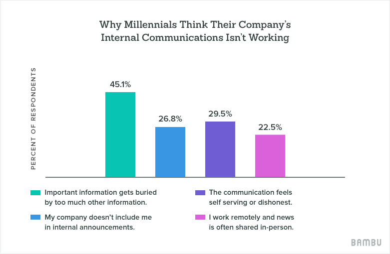 millennial opinion on internal comms