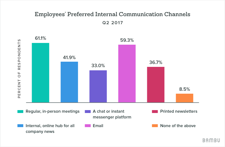 employees' preferred internal comms channels
