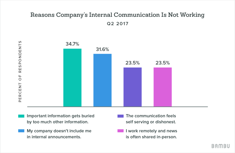 reasons internal comms are not working