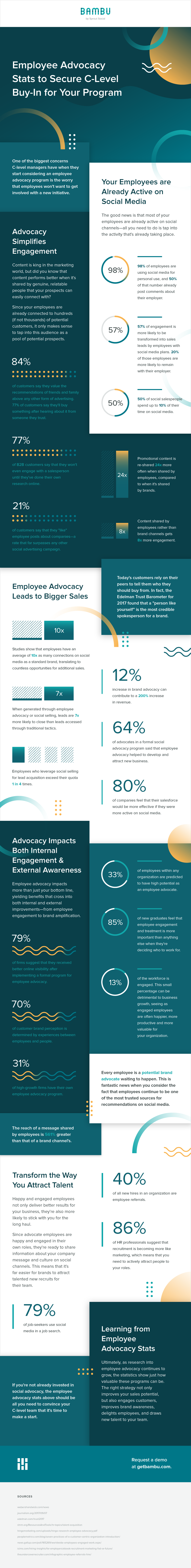 employee advocacy stats